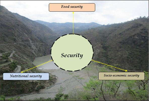 Securities in watershed area