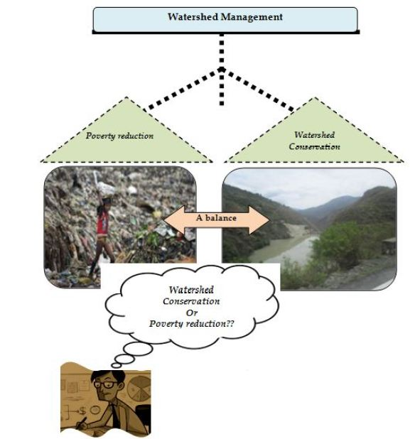 A Watershed planner ensuring a proper balance in watershed interventions watershed management