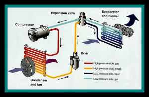 Air Conditioning Explained  Water Star Motors, Inc