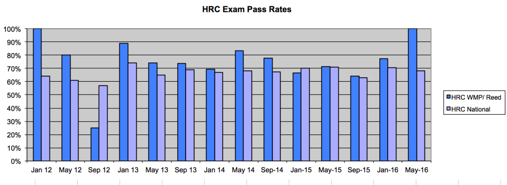 hrc-exam-pass-rates