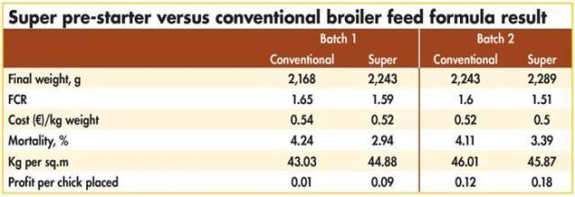 results conventional and super prestarter broiler formulas