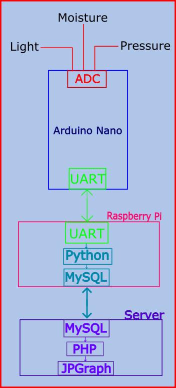 Arduino Send To Mysql PART 1 Send Arduino Data to the Web PHP MySQL