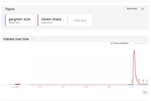 Gangham Style vs. Harlem Shake