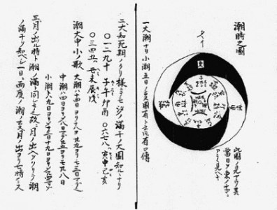 Original Bansenshukai (Edo period ninja manual) diagram