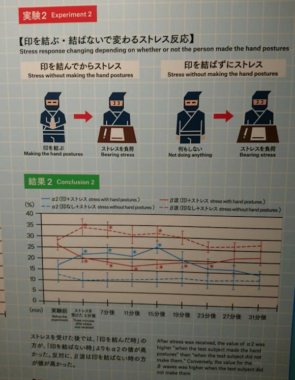 What's the Science Behind Kuji Kiri (aka  Ninja Hand Signs)?