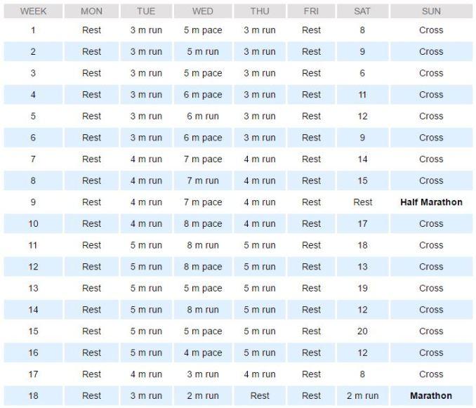 Hal Highdon marathon training schedule