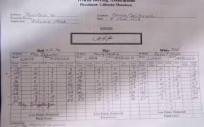 Lara – Angulo Scorecards and Analysis