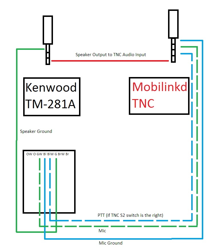 Mobilinkd TNC Cable Wire Diagram for the Kenwood TM-281A