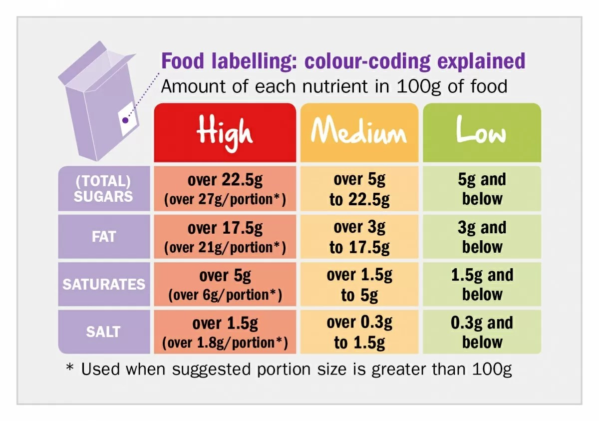 Quick Guide To Food Labels