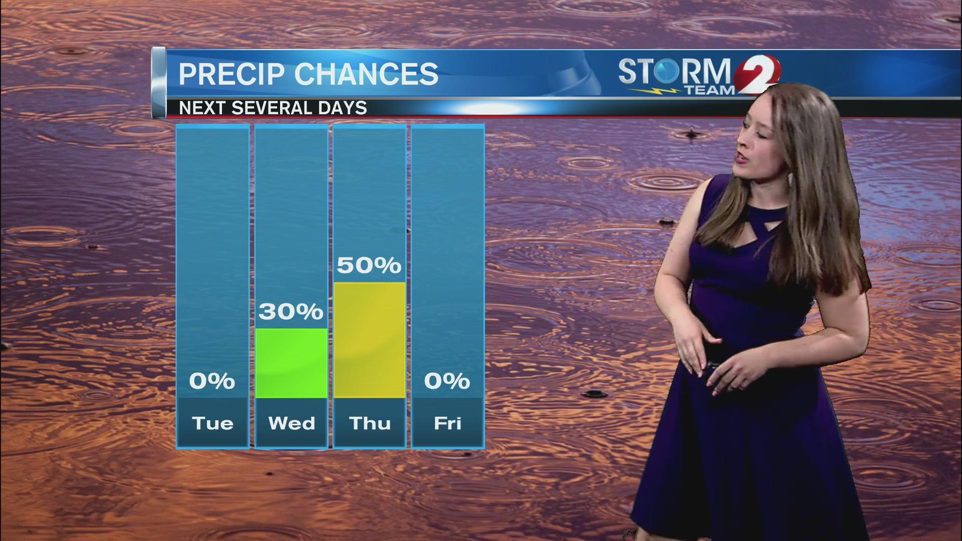 6-11 AM Forecast