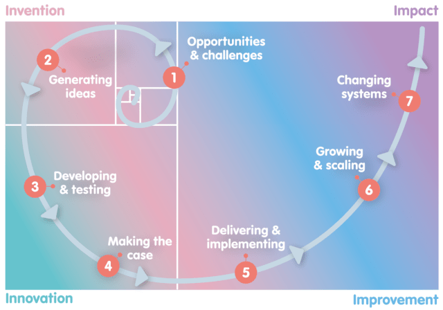 This image of a spiral displays the innovation journey from invention to impact.