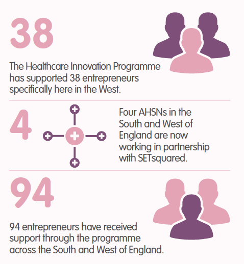 Healthcare Innovation Programme Infographics