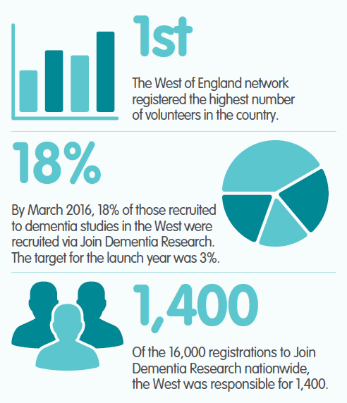 Join Dementia Research Infographic