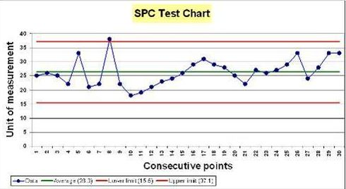 Statistical Process Control (SPC) Charts - West of England