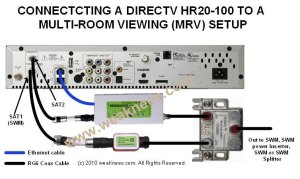 DirecTV D12, H24, H25, BBand Converters, Dishes and Multiswitches