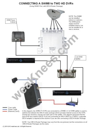 DIRECTV SWM Wiring Diagrams and Resources