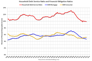 Fed: Q3 Household Debt Service Ratio near Record Low