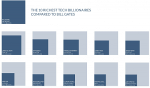 Here's how the top ten tech billionaires compare to Bill Gates + MORE