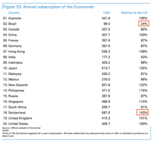 Deutsche Bank made something funny to compete with The Economist's 'Big Mac Index'