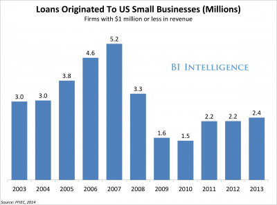 Payments companies like PayPal and Square are giving loans to small businesses — and banks should be worried