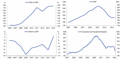 GOLDMAN SACHS: 4 charts will tell you everything you need to know about Greece's horrific crisis