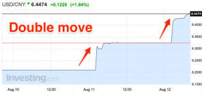 CREDIT SUISSE: This won't be the last time China shaves the yuan's value + MORE