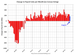 August Employment Report: 173,000 Jobs, 5.1% Unemployment Rate + MORE