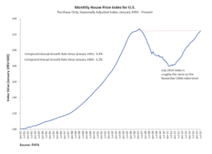 FHFA House Price Index Up 0.6 Percent in July, Up 5.8 Percent YoY + MORE