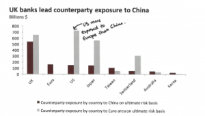 British banks are far more exposed to China's economic quagmire than any of their competitors + MORE