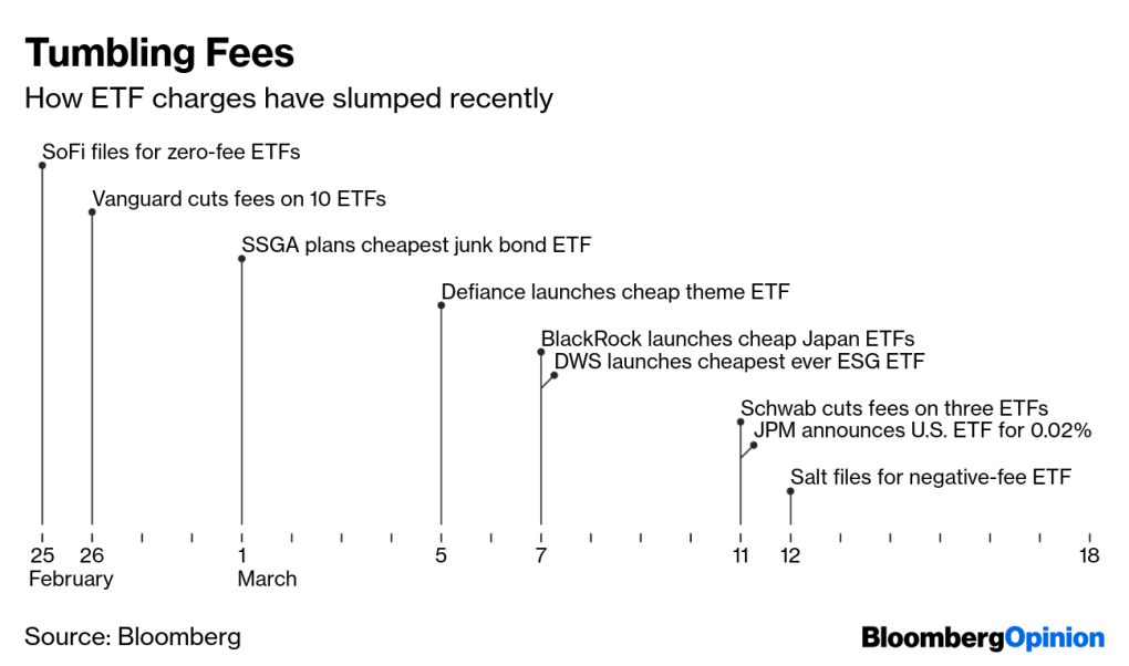 ETF fees tumbling timeline