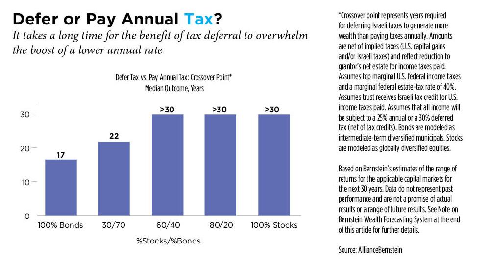 Estate Tax 40 Percent