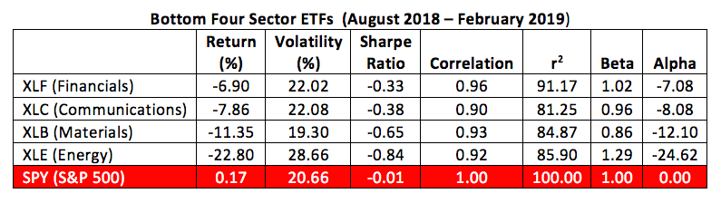 bottom 4 etf sectors