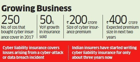cyber insurance market in india