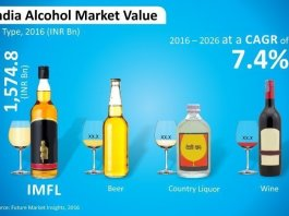 india-alcohol-market