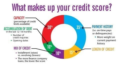 credit score calculation