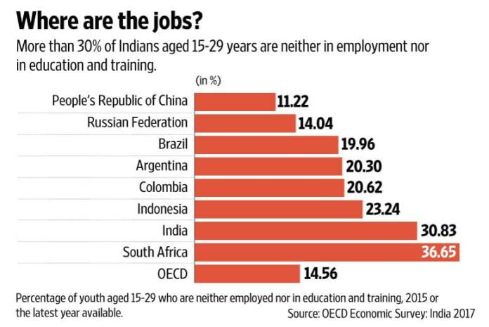 jobs trend in india