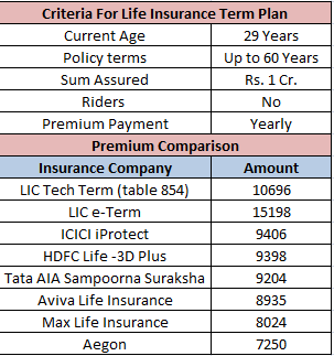 LIC tech term - Premium comparison
