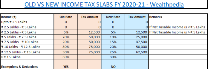 tax structure 2020-21