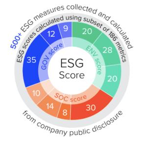 How to Check ESG Score of a Company?