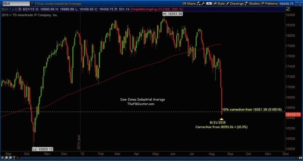 dow-jones-industrial-average-market-correction-level-august-24