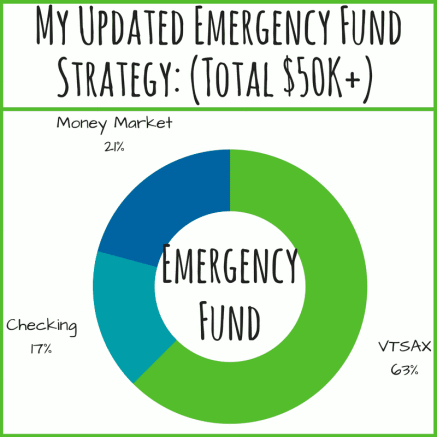 emergency fund make money