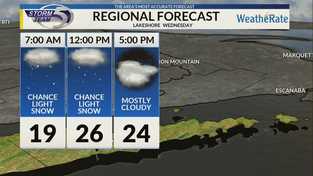 Regional Forecast: Lakeshore 1/2