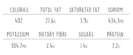 Nutritional Information for Mushroom Rolls