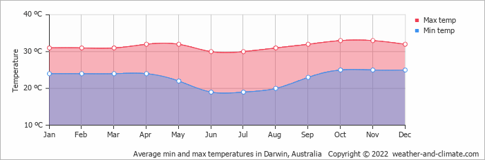 météo darwin