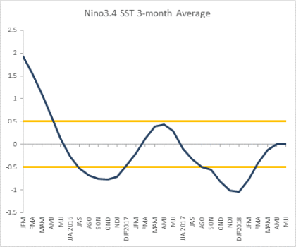 Observed Nino3.4 index