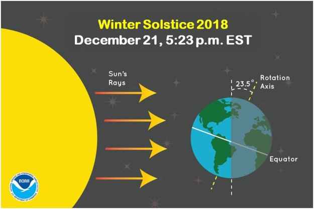 An image showing sun and earth's angle during the Winter Solstice