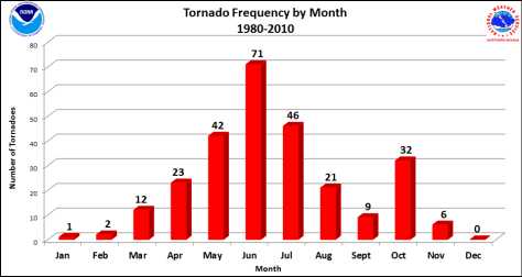 NWS northern Indiana tornado climatology graphic