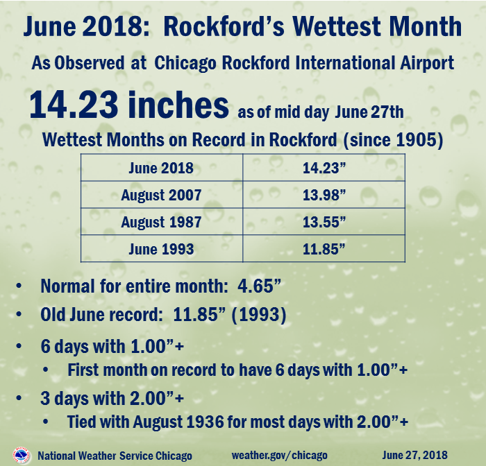 June 2018: Rockford's Wettest Month on Record