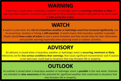 NWS infographic with definitions of warning, watch, advisory and outlook
