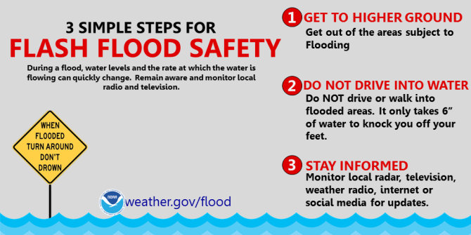 3 Steps for Flash Floods: 1. Get to higher ground (get out of the areas subject to flooding).  2. Do not drive into water (do NOT drive or walk into flooded areas.  It only takes 6 inches of water to knock you off your feet). 3. Stay informed: Monitor local radar, television, weather radio, internet or social media for updates.  During a flood, water levels and the rate at which the water is flowing can quickly change.  Remain aware and monitor local radio and television.  WHEN FLOODED TURN AROUND DON'T DROWN